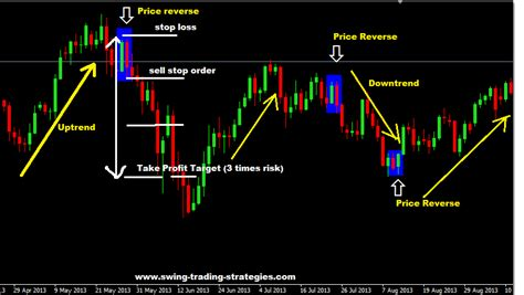 swing forex strategy railroad tracks forex trading strategy