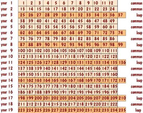 Religious Calendar Comparison Calendar