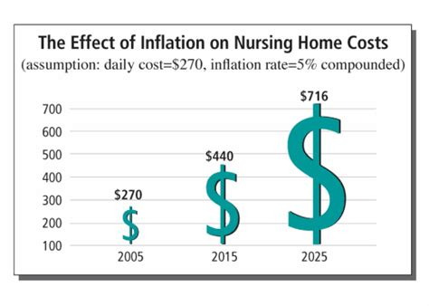 in home nursing care cost nursing home care costs inflation term care plans
