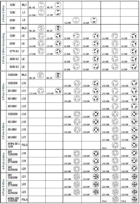hubbell twist lock plug chart chart plugs diagram design