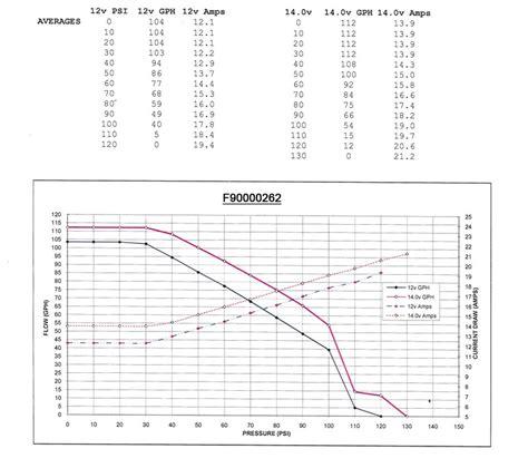 walbro 255 flowchart ls2 single walbro 255 losing pressure above 5000 rpm