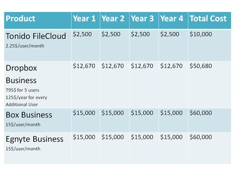 dropbox vs box total product cost over 4 years tonido filecloud vs