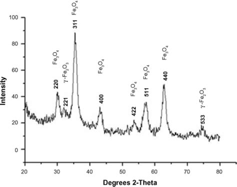 xrd pattern of fe2o3 x ray diffraction results of synthesized nanoparticles
