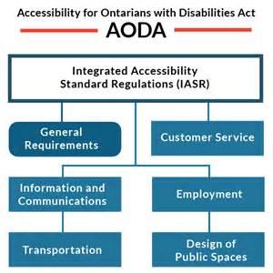 Aoda Policy Template about the aoda accessibility ontario