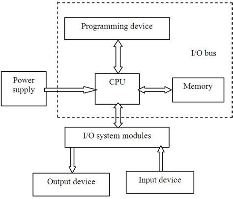 plc hardware diagram free wiring diagrams