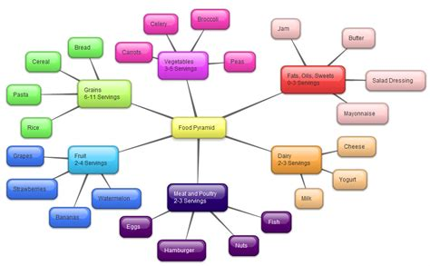 concept map maker concept map creator free 28 images nursing concept map