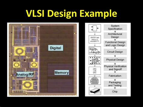 design for manufacturing in vlsi vlsi industry digital design engineers draft version