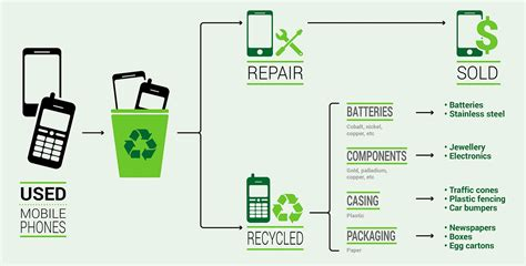 e mobile phones mobile phones e waste ambassador report our actions