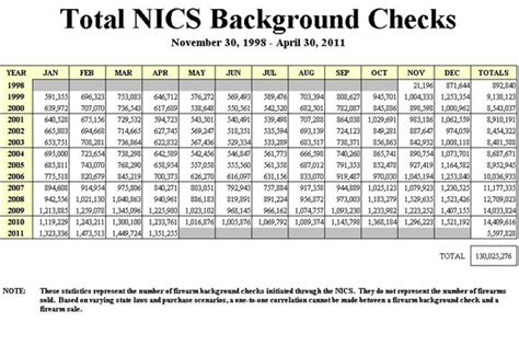 How Much Is A Fbi Background Check Gun Sales Boom Great But Why