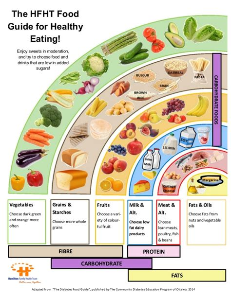 the food guide to diabetes food guide