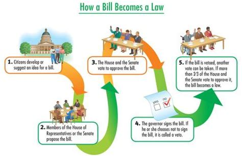 how a bill becomes a simple flowchart apling portfolios unit plan lesson exle
