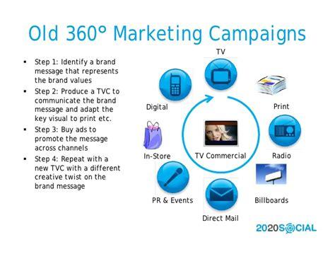 Digital Marketing Degree Florida 2 by 2020 Social 360 Degree Marketing Redux