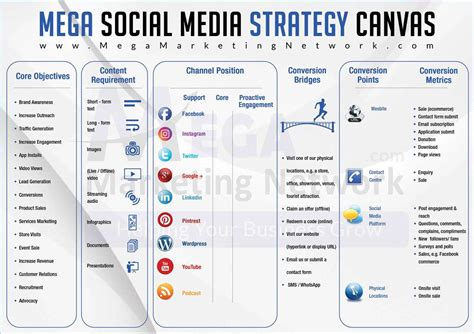 social media marketing step by step for advertising your business on instagram linkedin and various other platforms books social media marketing in pakistan strategy canvas 2018