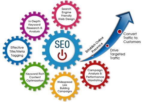 Seo Company by Seo Services In Al Ain Uae Digital Marketing Seo Company