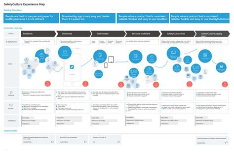 google design experience 1000 images about design process on pinterest map