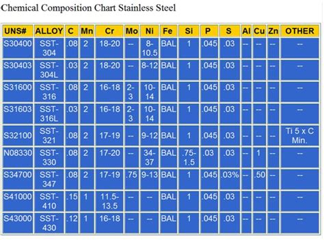 stainless steel grade table coil building materials question