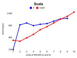 scala pattern matching try pattern matching scala