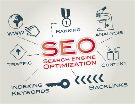 Search Engine Optimization Marketing Services 5 by Search Engine Optimization Britewavedigital