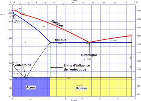 diagramme de phase fer carbone complet file diag fec acier fonte commente svg wikimedia commons