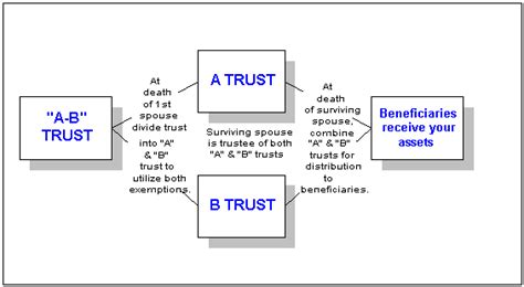 generation skipping trust diagram bypass trust diagram 28 images bypass trust diagram 28