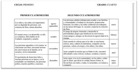 Diseño Curricular Primaria Dominicano Nivel Basico Formaci 243 N Humana Integral Y Religiosa En El Curr 237 Culo Dominicano Monografias