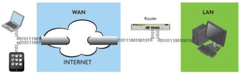 vpn forwarding vpn vs forwarding which is best for delivering