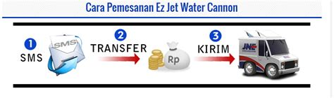 Ez Jet Water Cannon Surabaya grosir ez jet water cannon april 2015