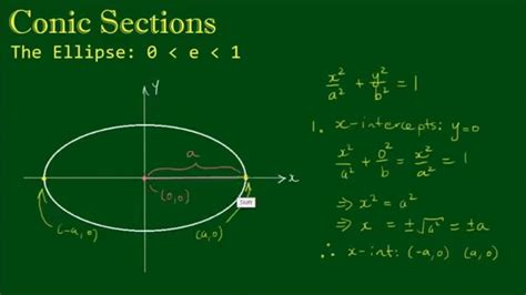 conic sections ellipse conic sections the ellipse part 2 youtube