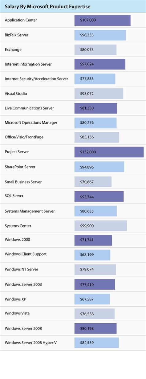 microsoft salaries what s a microsoft certified professional worth