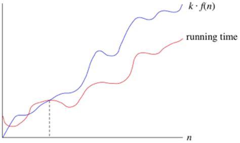 Binary Search Worst Big O Big O Notation Asymptotic Notation Khan Academy