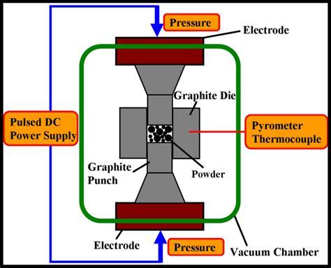 ceramic processing and sintering materials engineering books spark plasma sintering of negative temperature coefficient