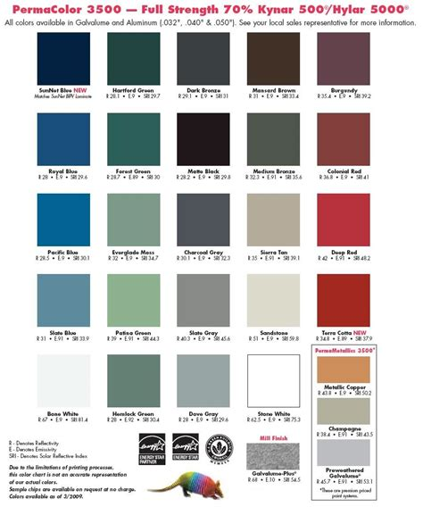 ppg kynar color chart motorcycle review and galleries