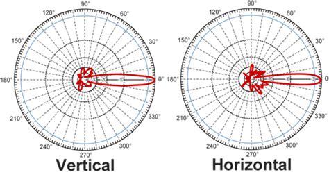 ghz  dbi steel grid antenna  female connector hgg