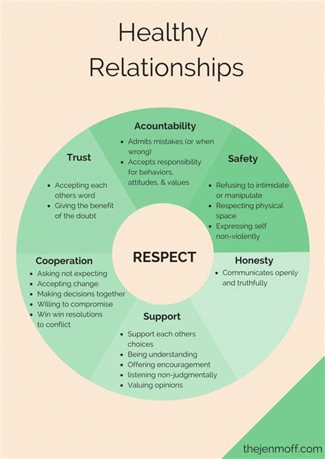 8 Essential Open Relationship To by 17 Best Ideas About Healthy Relationships On