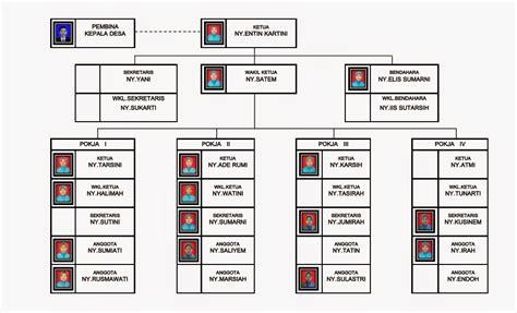 struktur organisasi tim penggerak pkk desa desa cimrutu