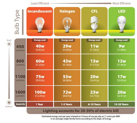 most efficient led light bulbs energy efficient light bulbs are they really saving you