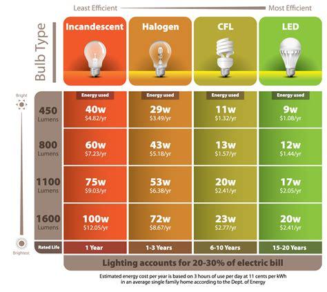 efficiency of led light bulbs energy efficient light bulbs are they really saving you