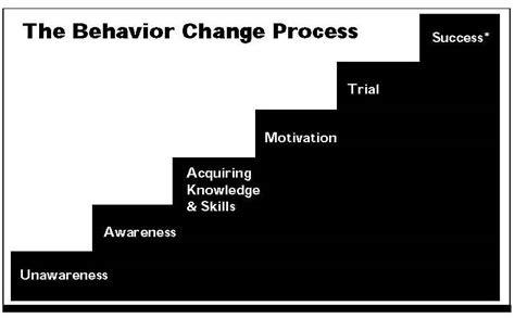 behavior changes indian social worker introduction to behavior change communication bcc