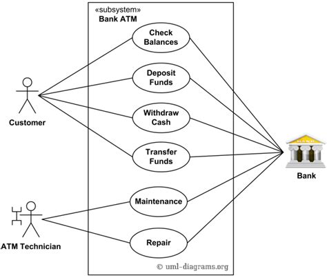uml diagrams of atm system an exle of uml use diagram for a bank atm