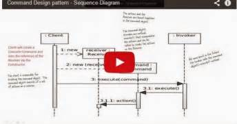 cmput301 design patterns ii composite pattern and command java ee command design pattern sequence diagram