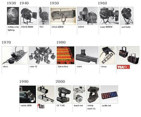 a history of id tech history