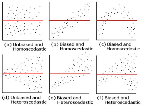 pattern in validation possible patterns of residuals model validation