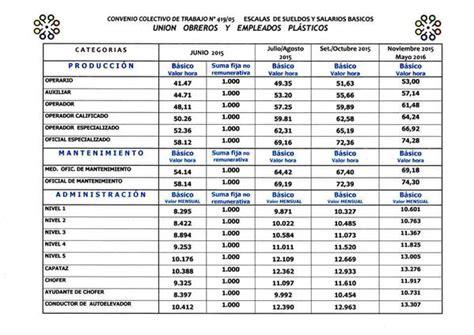 tabla salarial 2016 empleados de comercio empleados comercio jornada completa 2016 tabla salarial