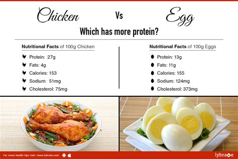 protein 4 eggs chicken vs egg which has more protein ஓய வ ல ல த ன