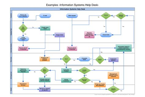 process chart software flowchart software cacoo