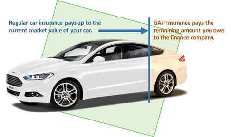 gap insurance autoinsurancevegascom