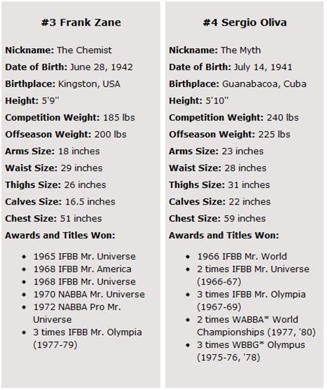 a for all time measurements strength fighter top 10 best bodybuilders of all time
