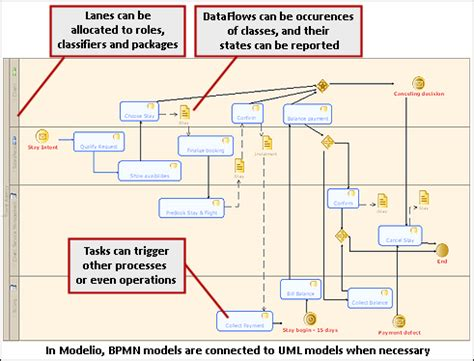 modelio bpmn diagram business process modeling notation bpmn standard preview of standard and integration on modelio