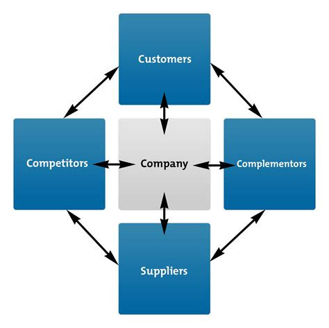 diagram to model the value net model strategy skills from