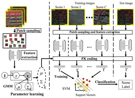 pattern classification and scene analysis ieee journals remote sensing free full text the fisher kernel coding